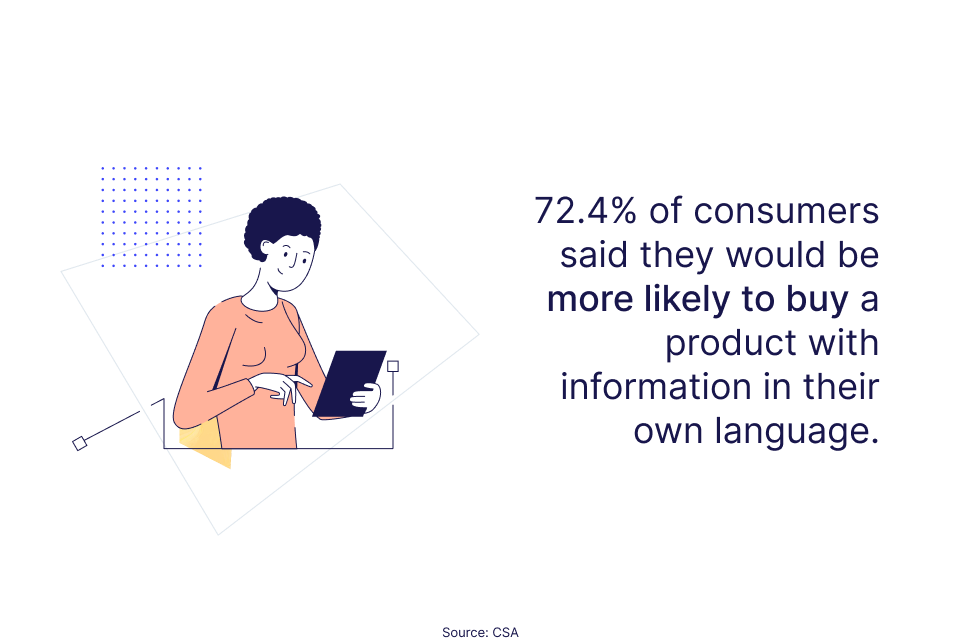 72.4% of consumers are more likely to buy a product with information in their own language