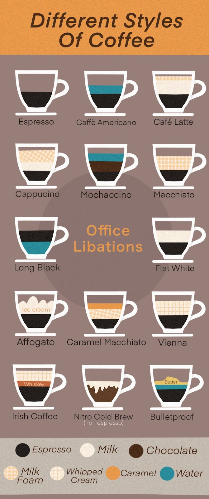 infographic for the 14 styles of office coffee for productivity by Office Libations