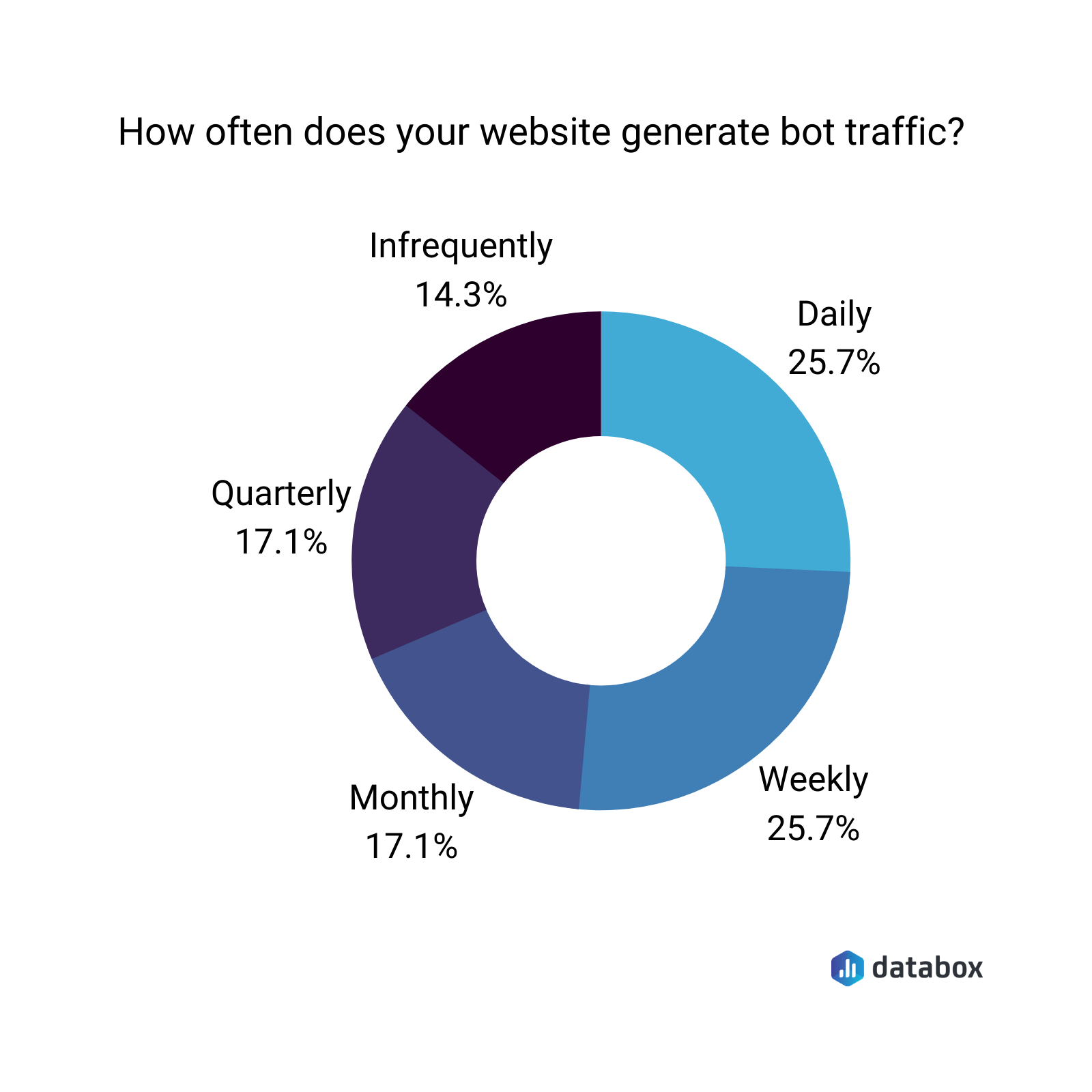 how often does your website generate bot traffic?