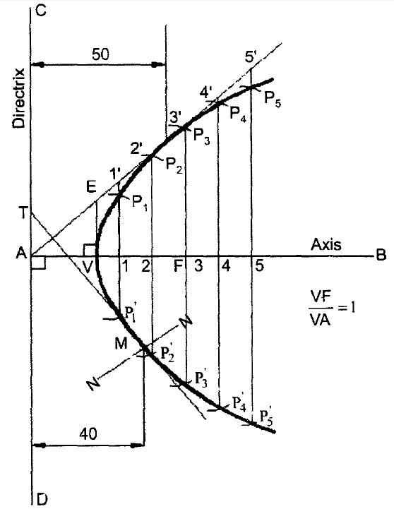 Construction of a Parabola -Eccentricity Method