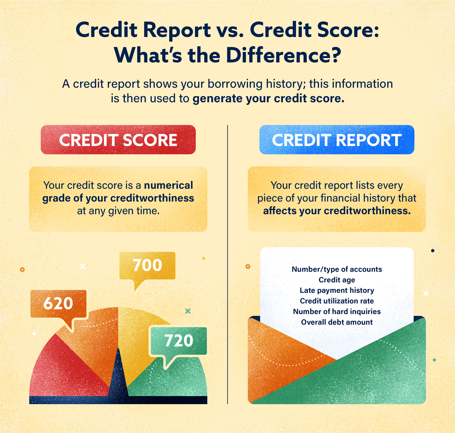 Credit Score Report >> Credit Report Vs Credit Score What S The Difference Lexington Law