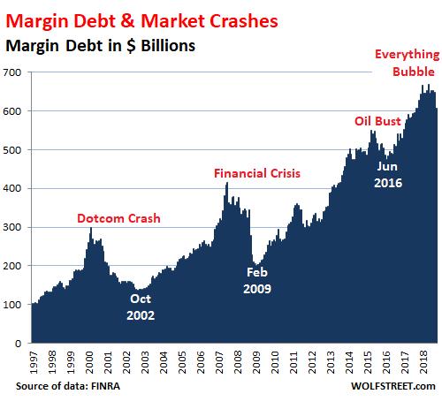 https://www.zerohedge.com/sites/default/files/inline-images/US-margin-debt-1997_2018-10.png