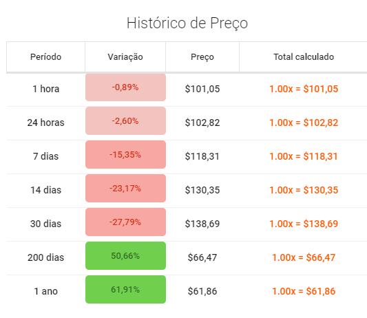 preço da zcash após bug em tabela