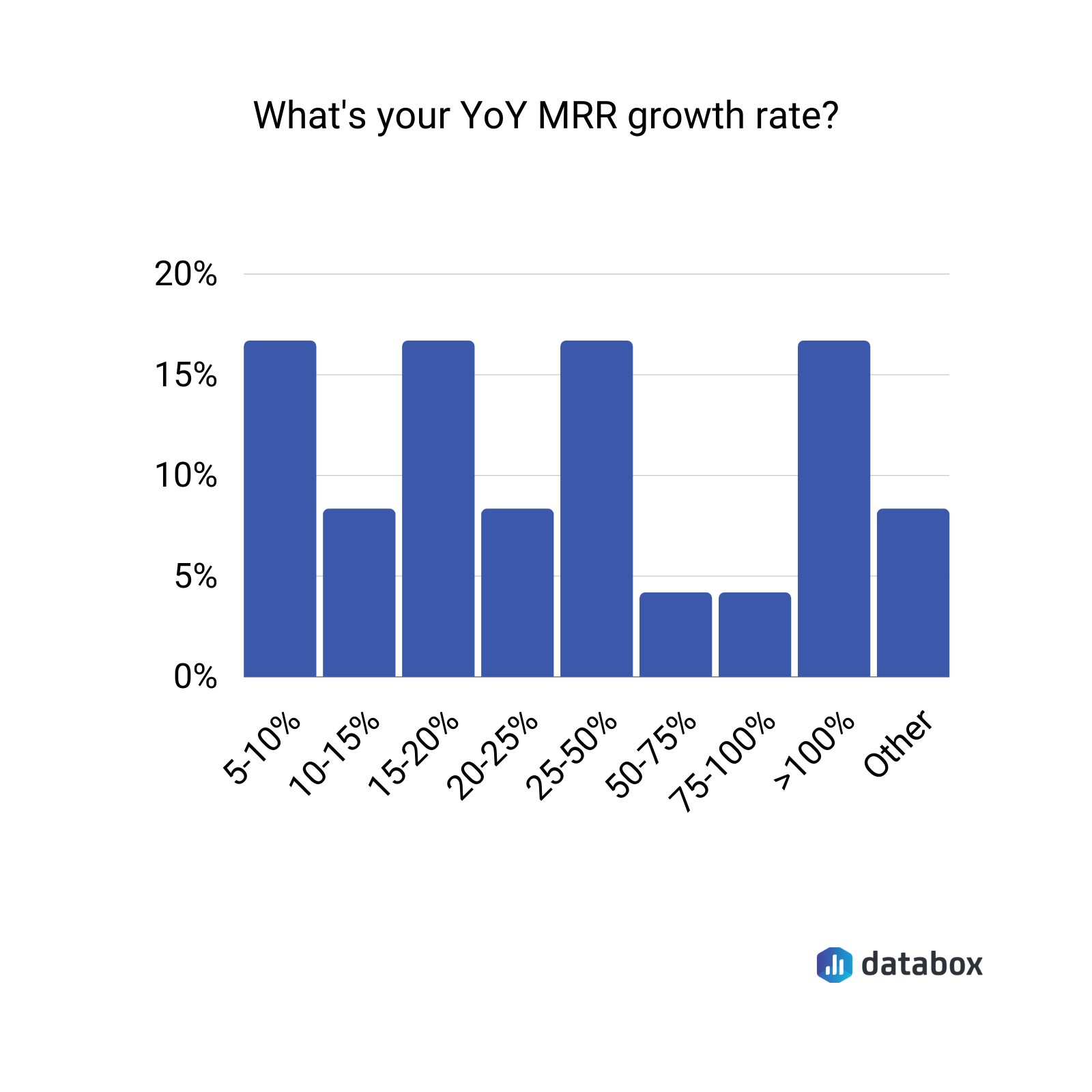 YoY MRR growth rate data graph