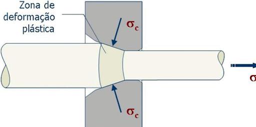 Descrição – Peça conhecida como fieira fazendo o processo da Trefilagem, diminuindo o diâmetro do fio que passa por dentro dela. Isso acontece porque o diâmetro de saída é menor do que o de entrada.