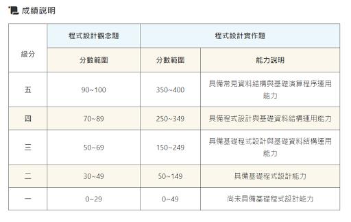 原始分數與級分對照表