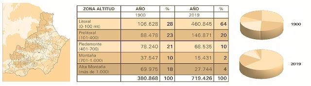 Distribución de la población almeriense por zonas de altitud. Comparativa 1900-2019.