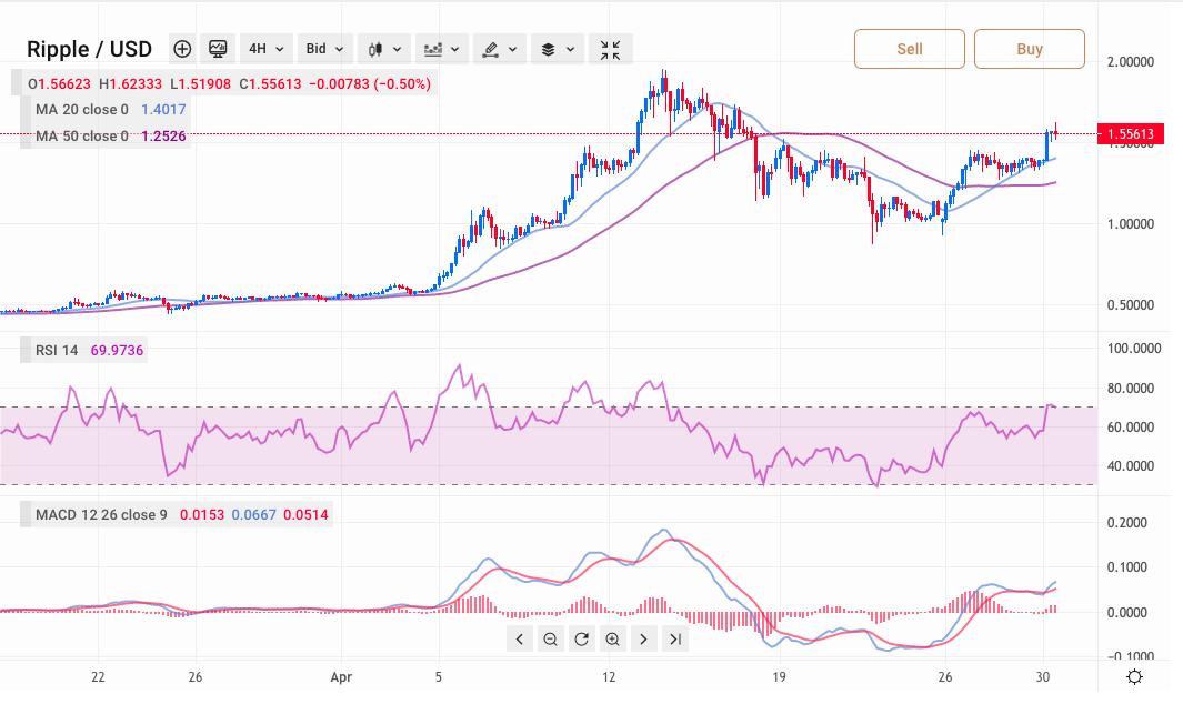 crypto market cap prognozavimas 2021
