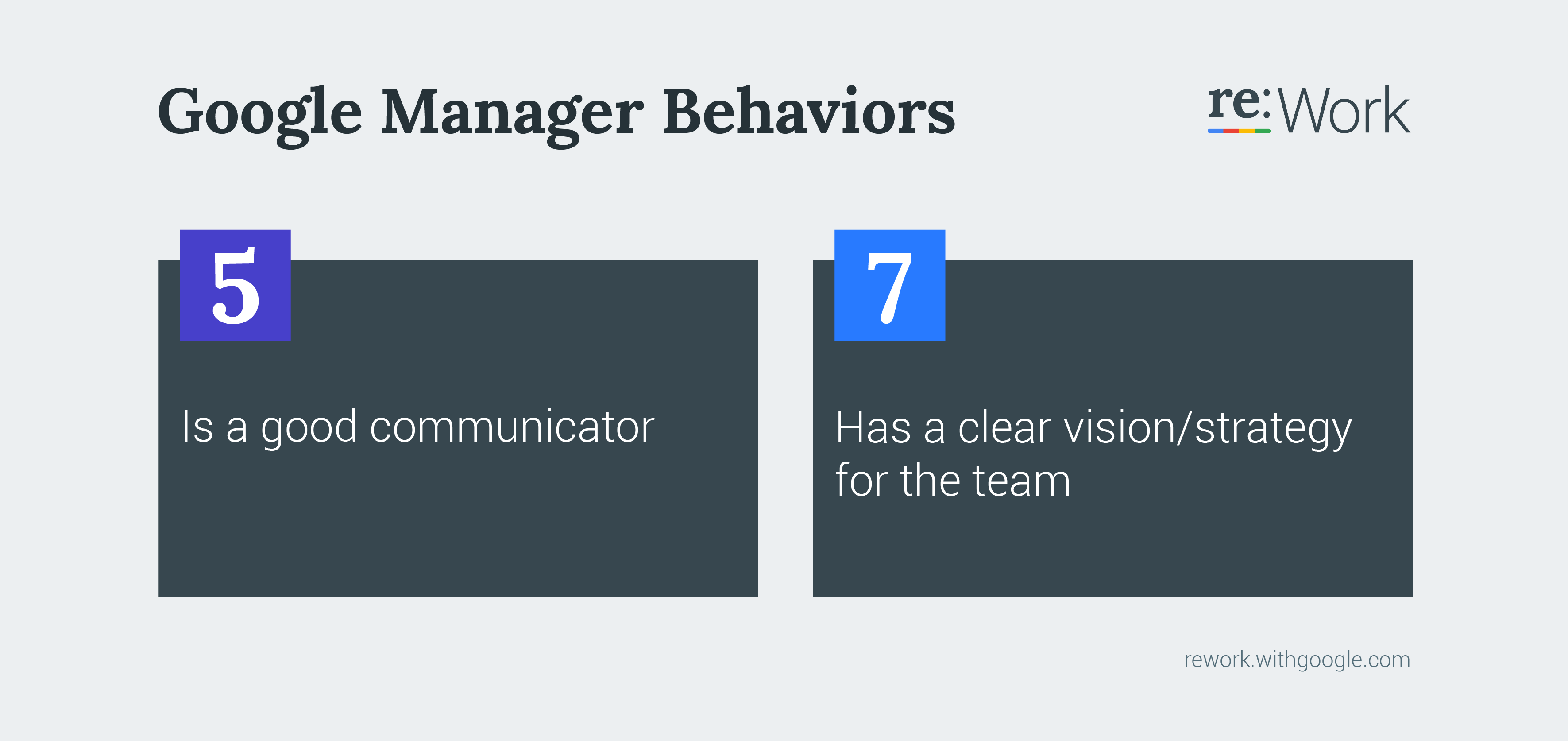 Google Manager Behaviors 5 Is a good communicator. 7 Has a clear vision/strategy for the team.