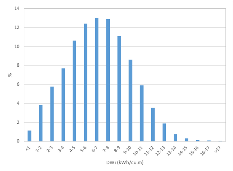 Figure 5 – Histogram of DWi Values Worldwide