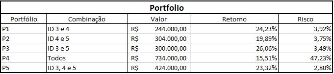 Tabela dos portfólios imaginados.