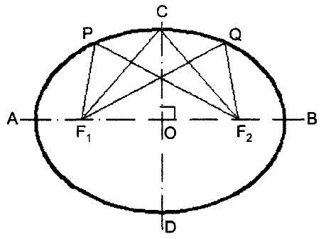 Properties of an Ellipse