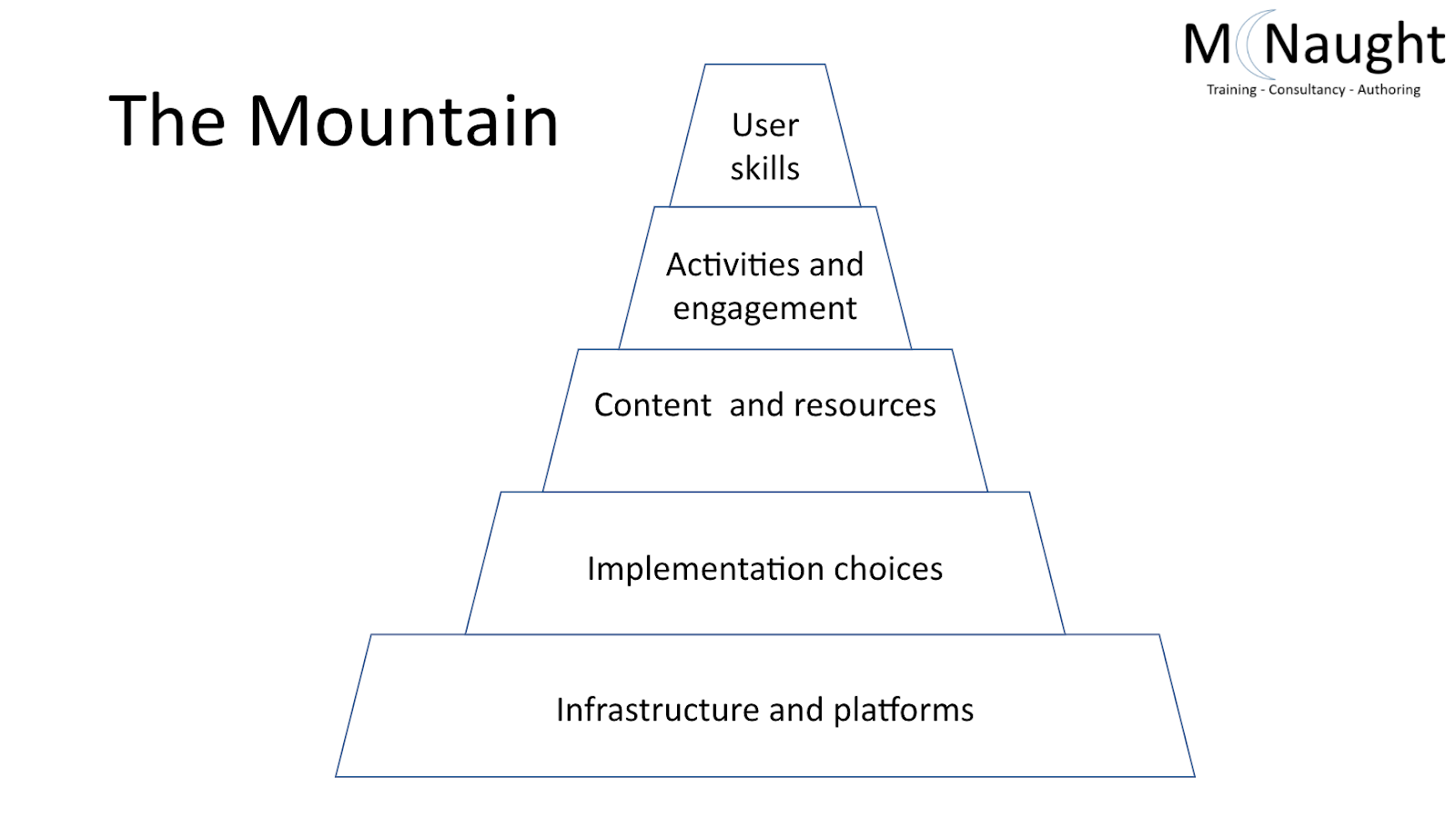 Graphic of the different steps in the accessibility mountain