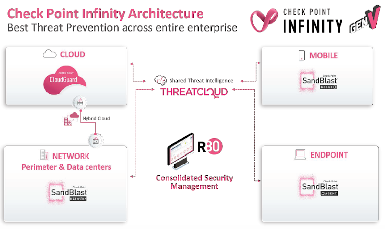 Chek Point Infinity Architecture - Best Threat Prevention across entire enterprise