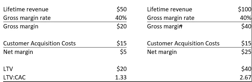 CAC vs Lifetime Value