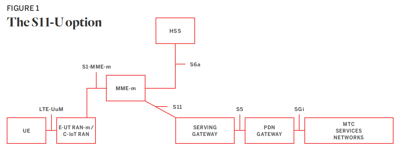 Figure 1: The S11-U option