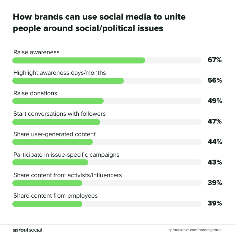 how brands can use social media to unite people around social/political issues
