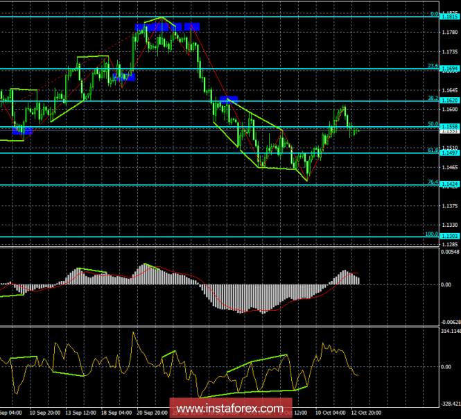 Analysis of the divergence of EUR / USD for October 15. The pair resumed falling quotes