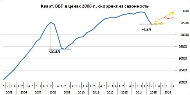 ВВП в РФ, как мы видим, упал. Почему? Причиной является не сама нефть, а вторичные эффекты, которые с ней частично связаны