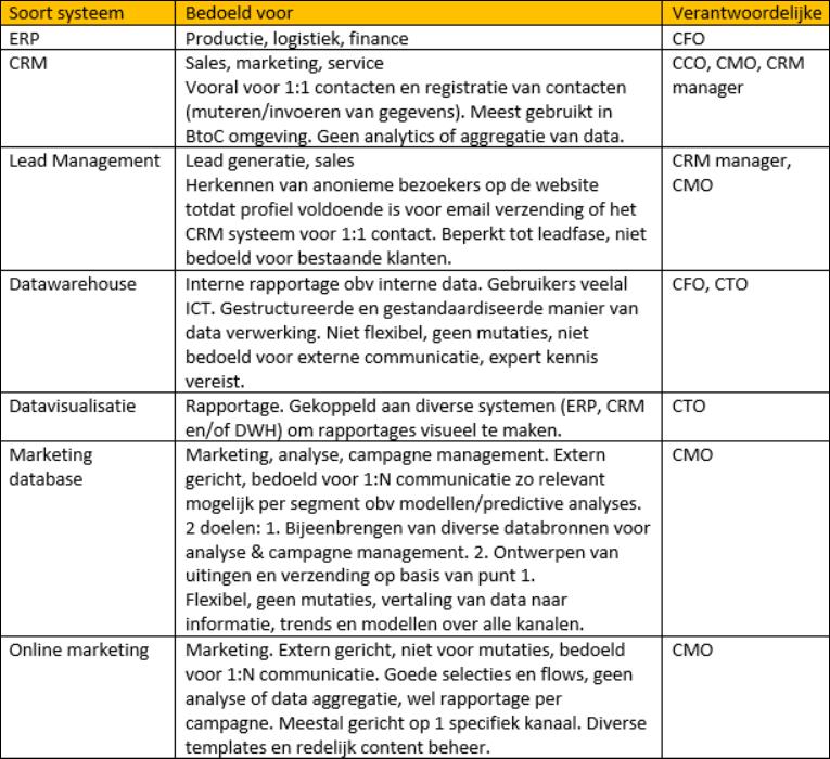 Verschillende softwaresystemen