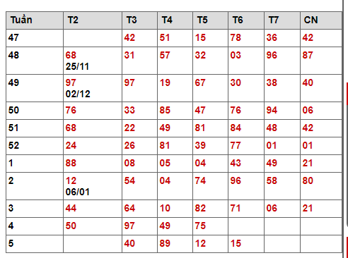 Bảng kết quả giải đặc biệt tuần
