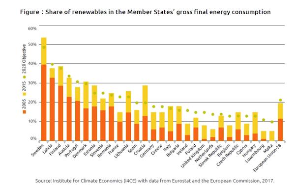 overzicht van het aandeel hernieuwbare energie in het totale energieaanbod, per land en Europees