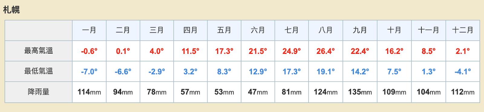 北海道氣溫