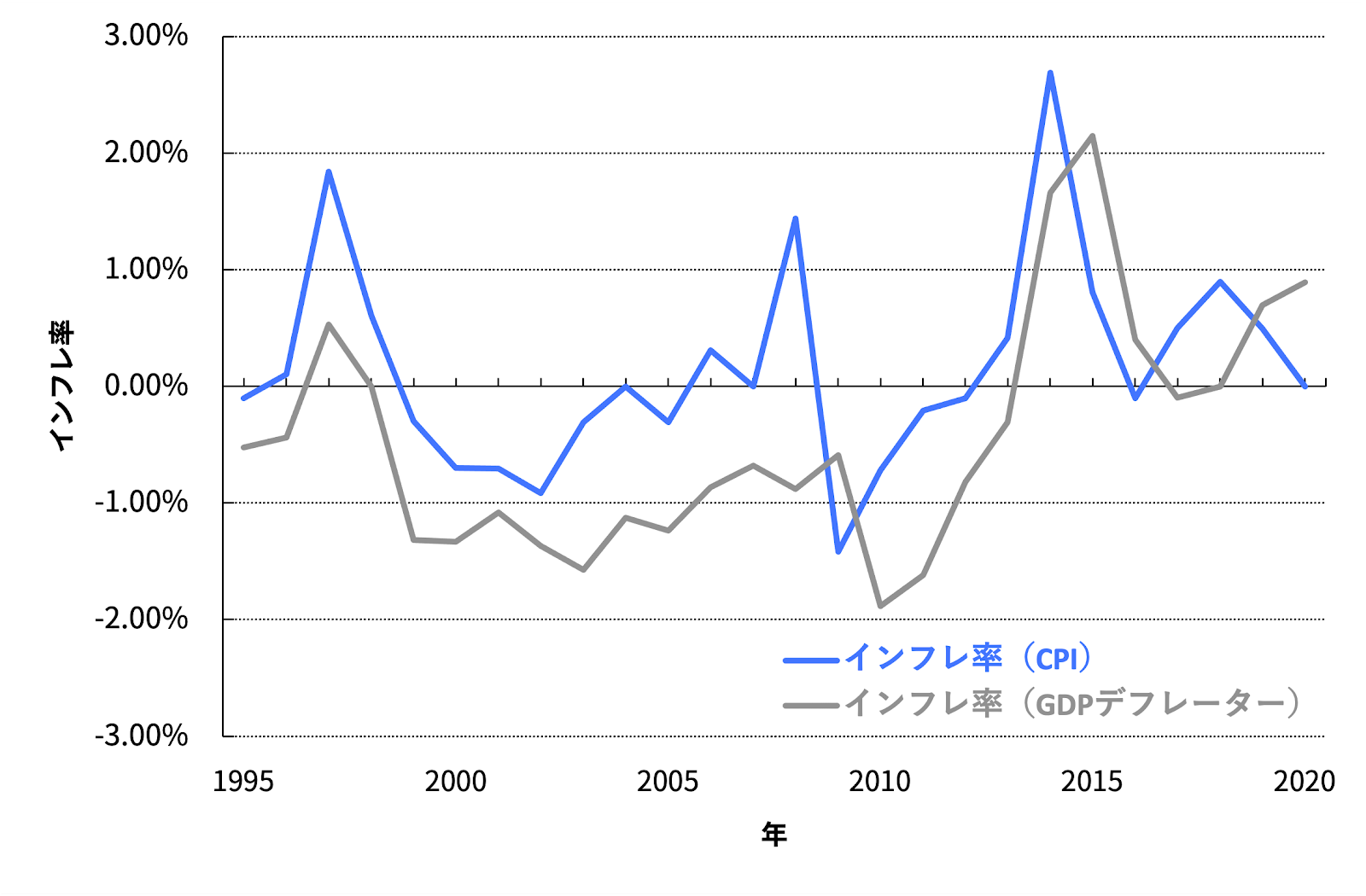 図2 日本のインフレ率(1995年から2020年)