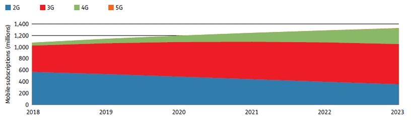 Africa, mobile subscriptions forecast by technology (millions), 2018-2023 (Source: Ovum)