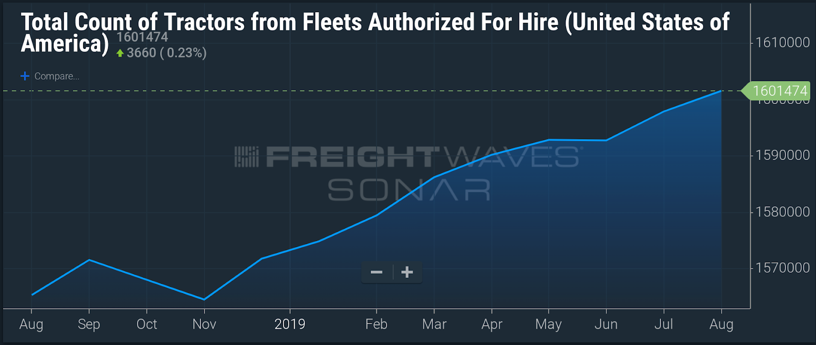 The for-hire trucking market does not have a driver shortage