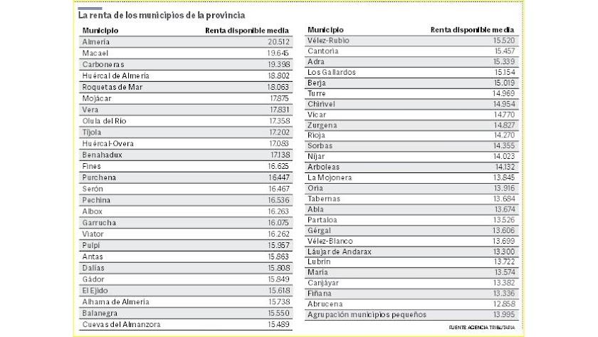 Ranking provincial de riqueza por municipios y renta declarada.