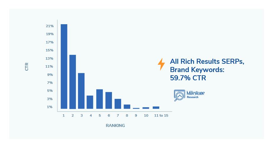 CTR расширенных результатов в выдаче Google: новое исследование ,брендовые запросы