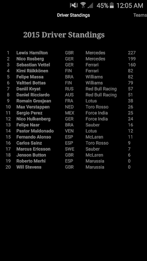 Standings in formula one