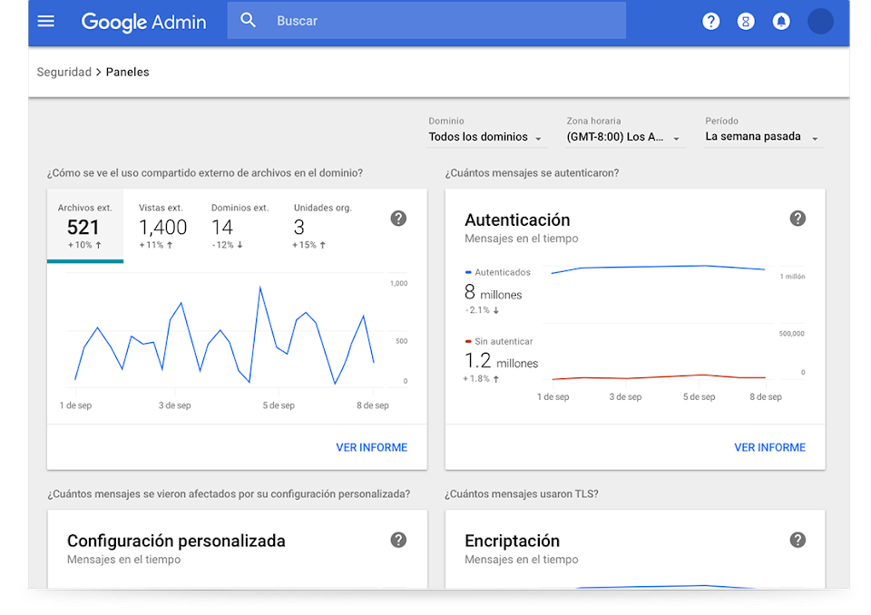 Paneles de seguridad de Google Workspace
