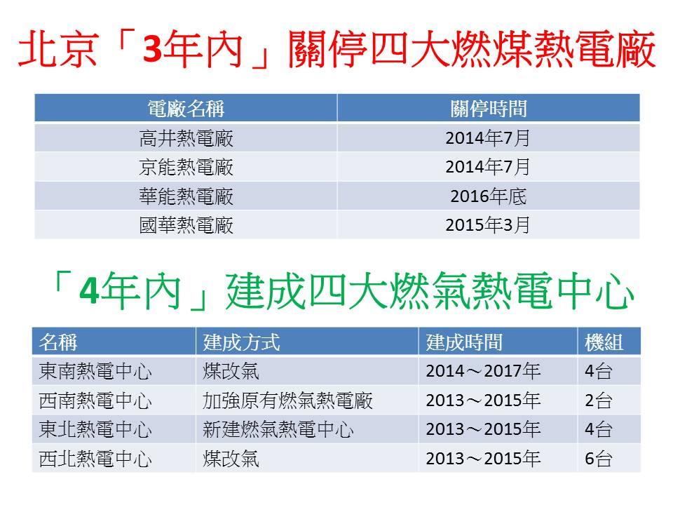 北京電廠時間表.jpg
