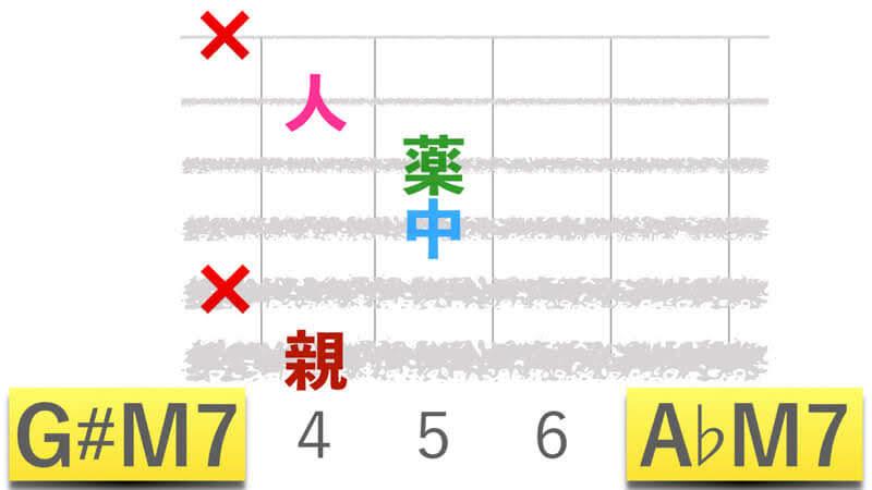 ギターコードG#M7ジーシャープメジャーセブン|A♭M7エーフラットメジャーセブンの押さえかたダイアグラム表