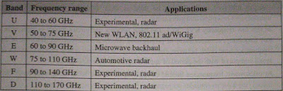 Applications of microwave frequencies