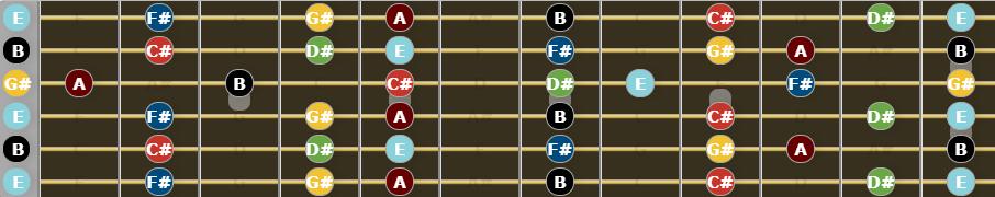 Open E Tuning - E Major Scale