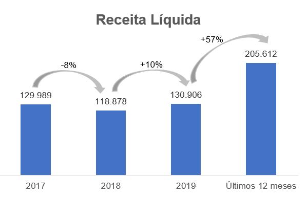 Gráfico apresenta receita líquida (em milhares de reais) de 2017 aos últimos 12 meses (até setembro de 2020).