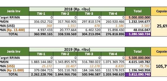Data realisasi investasi di Aceh periode 2018-2019.