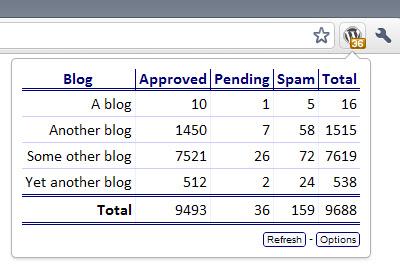 WordPress Checker