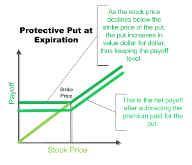 Protective put strategy for options trading
