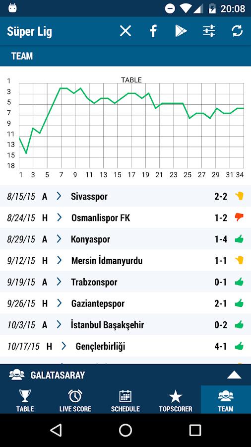 Livescore Türkei
