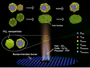 """Photo: 18. Molecular Dynamics simulation of TiO2 nanoparticle sintering process in flame-synthesized nanoaerosol system.  Qian Mao, Center for Combustion Energy and Department of Thermal Engineering, Tsinghua University.  TiO2 nanoparticle is widely used as semiconductor, dye-sensitized solar cell, catalyst support and so on. Flame synthesis is an effective way to produce pure anatase nanoparticles with diameter below 10nm. During the synthesis process, particles experience nucleation, surface growth, collision and sintering. Among them, sintering is an important stage to determine the final structure and size. Here, we use Lammps software to carry out molecule dynamics simulation to study the dynamic sintering process after off-center collision and unequal-sized sintering. Two interesting phenomenon have been found. One is phase transformation from anatase to rutile in the sintering after the off-center collision, the other is packaging meaning atoms from an amorphous smaller particle spread uniformly on the surface layer of the bigger particle. This image shows this dynamic process. The simulations were partly performed on ARCHER funded under the EPSRC project """"UK Consortium on Mesoscale Engineering Sciences (UKCOMES)"""" (Grant No. EP/L00030X/1)."""