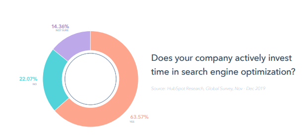reporte-global-marketing-2020-hubspot-SEO