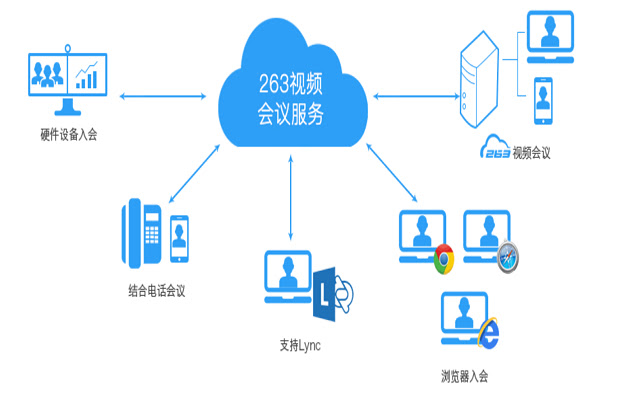 263 Desktop Sharing Extension