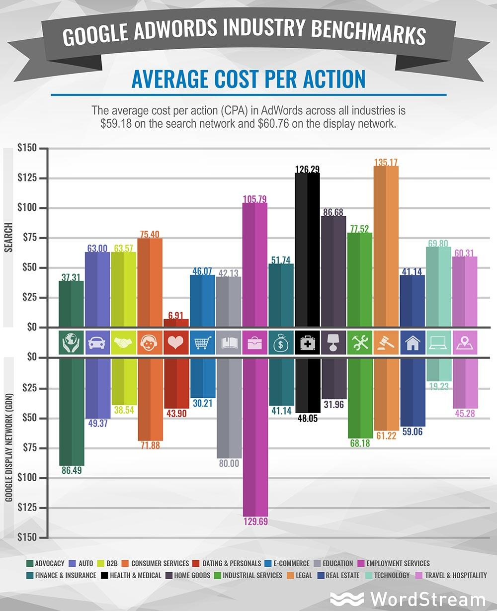 average CPA by industry