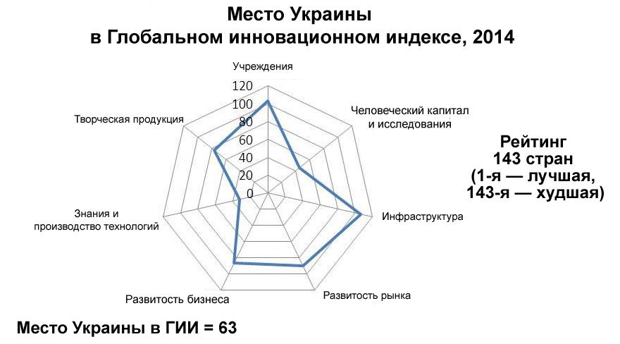 Рисунок 3. Место Украины в Глобальном инновационном индексе за 2014 год. Украина занимает 63-е место из 143-х.2014 Источник: Отчет Глобального инновационного индекса 2015 года.