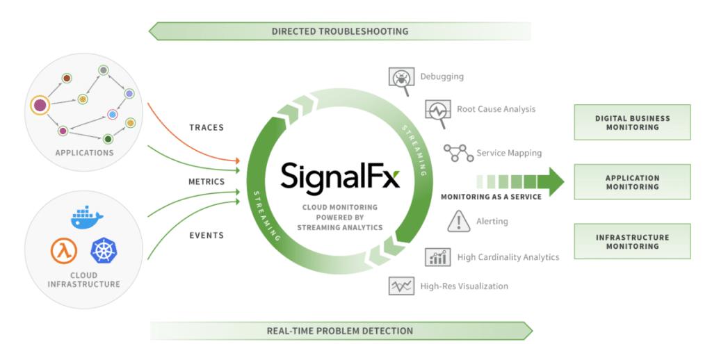 Serverless Monitoring by Splunk