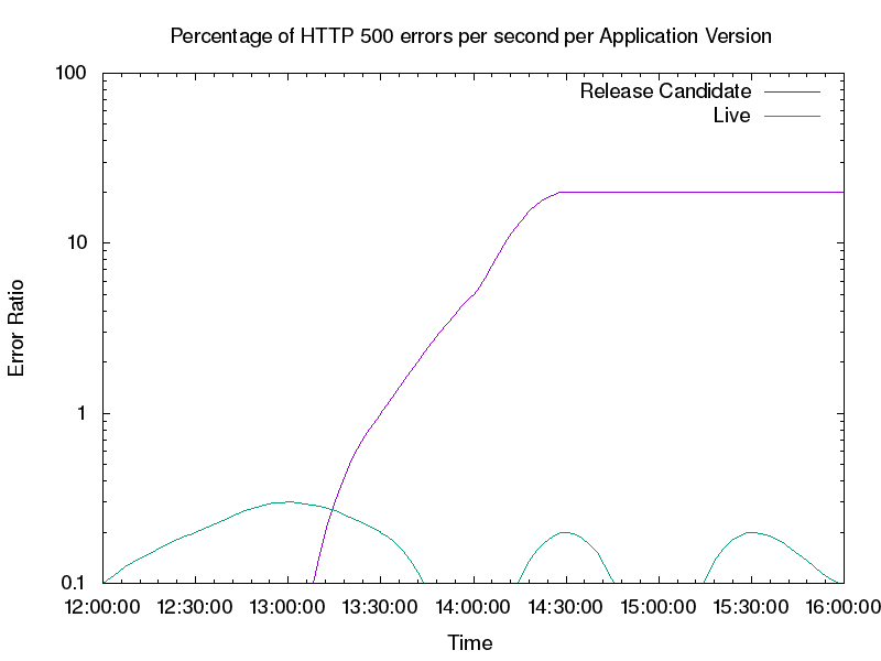 #http-response-codes-by-app-engine-version
